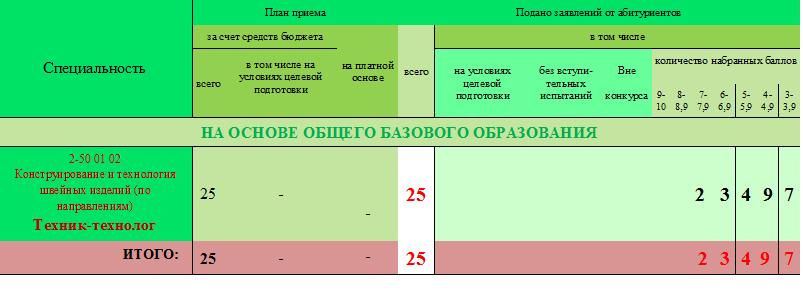 Информация о ходе приема документов ССО 2018